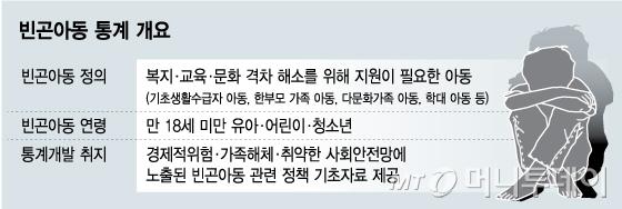 [단독]국내 첫 '빈곤아동' 통계 나온다