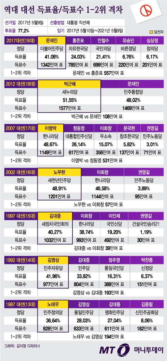 [그래픽뉴스]역대 대선 득표율·득표수 1-2위 격차