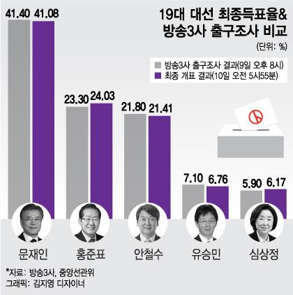 국민 41% 문재인 손 잡았다… 19대 대통령 당선(종합)