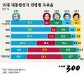 [그래픽뉴스]19대 대통령선거 연령별 득표율