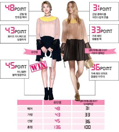 유인영 vs 모델, 같은 옷 다른 느낌…어떤 스타일에 한 표?