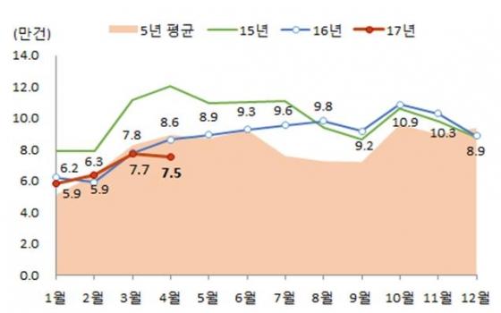 월별 전국 주택매매거래량 추이. /자료제공=국토교통부