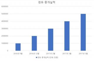 2016년 9월부터 2017년 5월까지의 펀듀 중개 실적/사진제공=펀듀