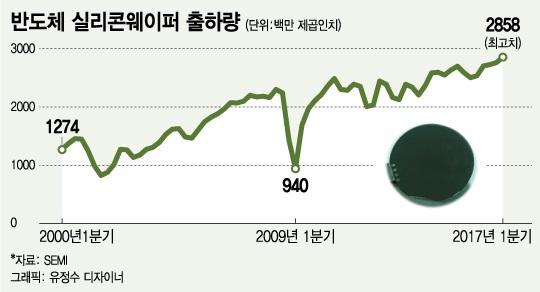 '반도체 슈퍼사이클'..웨이퍼 출하량 '사상 최고'