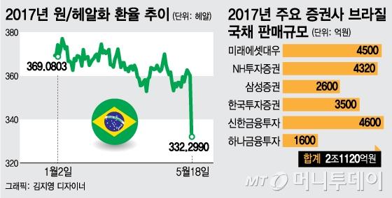 헤알화 8% 폭락…불티난 브라질국채 투자 '빨간불'