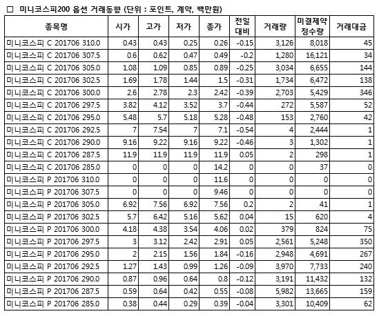 [표]미니코스피200 옵션 시세표-19일