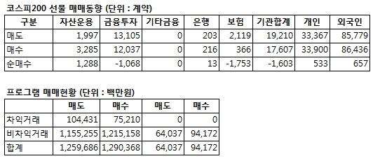 [표]코스피200 투자자별 매매동향-19일
