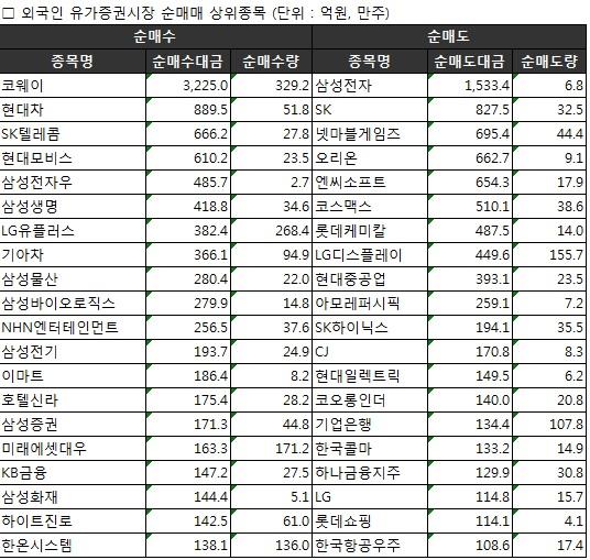 [표]주간 코스피 외국인 순매매 상위종목(5월15~19일)