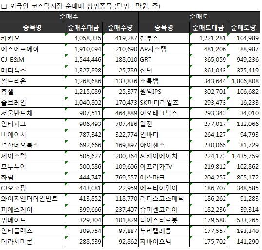 [표]주간 코스닥 외국인 순매매 상위종목(5월15~19일)