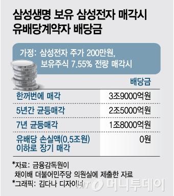 삼성생명의 삼성전자 7.55%, 팔아도 안 팔아도 고민