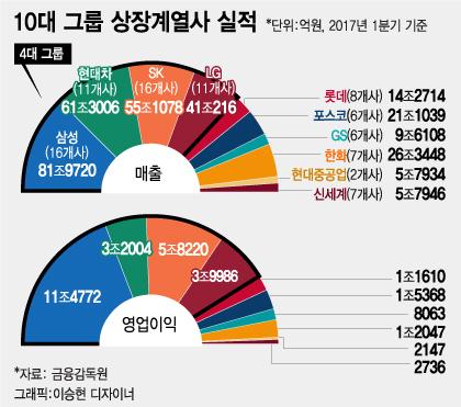 [단독]4대 그룹 1분기 영업이익 25조 사상최대…1년새 56%↑