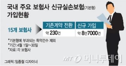 [단독]'착한 실손보험' 후폭풍, 대형보험사 3년간 453억원 손실
