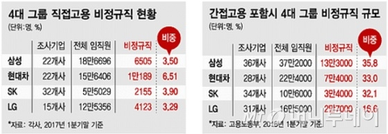 [단독]4대그룹 직접고용 비정규직 4.4%…사내하청 포함땐 30%