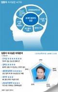 [그래픽뉴스]임종석 대통령비서실장 뇌구조·파워분석
