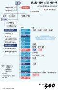 [그래픽뉴스]문재인정부 조직 개편안