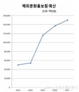 해외문화홍보원 연도별 예산