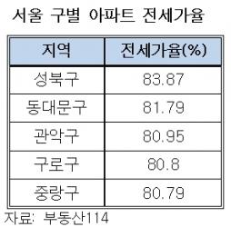 """""""3000만원으로 집 한채"""" 갭투자 광풍…지방에서 원정도"""