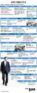 [그래픽뉴스] 문재인 대통령의 한 달
