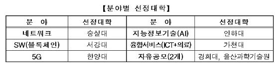 [표]분야별 선정대학/자료=미래부