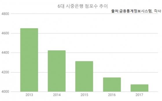 /6대 시중은행(국민, 신한, 우리, 하나, 농협, 기업) 점포 수 추이