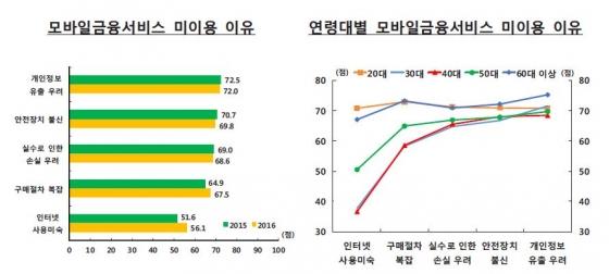 /자료=한국은행 '2016년 국내 인터넷뱅킹서비스 이용현황'