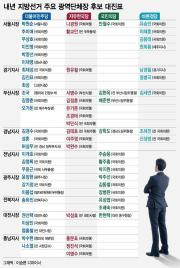 서울시장 여당 후보군 6~7명…안철수·유승민 등판 여부도 관심
