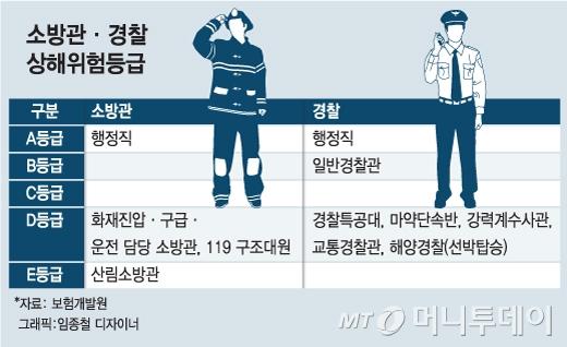 [단독]고위험직군 '소방관·경찰' 보험가입 문턱 낮춘다