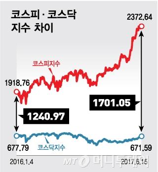 21살 코스닥…'2부리그' 지워지지 않는 낙인