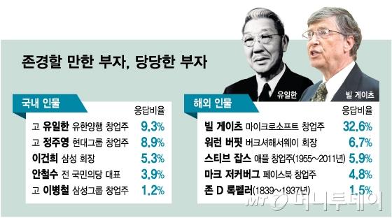 국민 78% '부자=삼성家 3대'…이재용 부회장 인지도 ↑