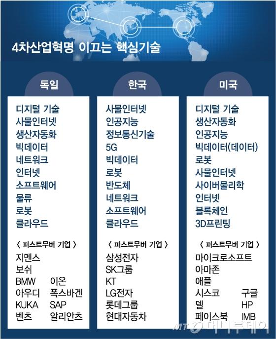 韓 IoT·AI·IT-美 디지털혁명-獨 스마트팩토리…'4차' 세계대전