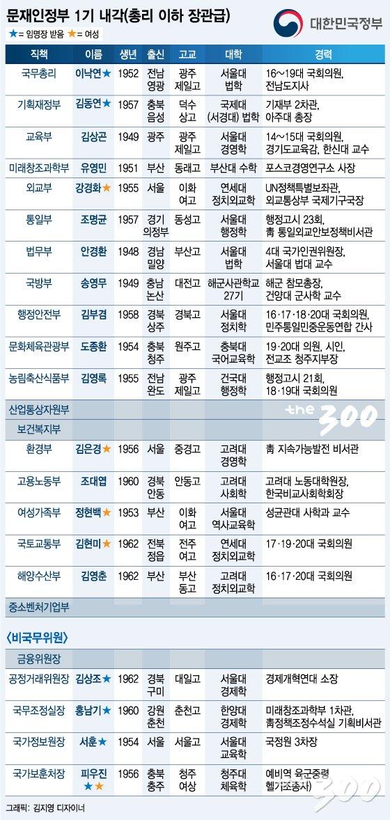 [그래픽뉴스]문재인정부 1기 내각 프로필