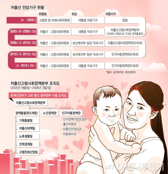 """""""아이 낳기 좋은 나라로""""…文정부 '컨트롤타워' 힘준다"""
