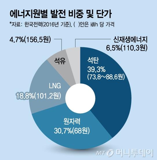 '에너지안보·경제성→환경·안전성'… 에너지 패러다임 대변혁