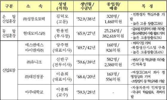 '제14회 자동차의 날' 정부포상 13명 명단/사진제공=한국자동차산업협회