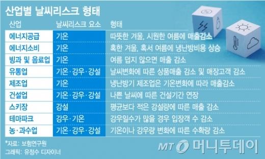 [단독]'이상고온˙한파' 걱정 끝…선진국형 날씨보험 나온다