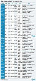 [그래픽뉴스]문재인정부 차관 임명명단-6월15일