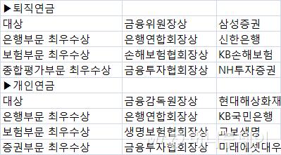 [알림]제4회 대한민국 연금대상, 삼성증권·현대해상