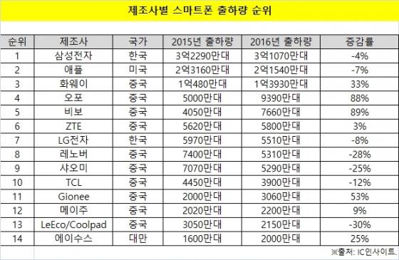 中 스마트폰 시장 무한질주… 10개사 점유율 39%