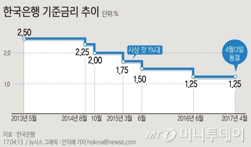 지난 4월 13일 한국은행은 금융통화위원회를 열고 기준금리를 현 1.25% 수준으로 동결했다/사진=뉴시스