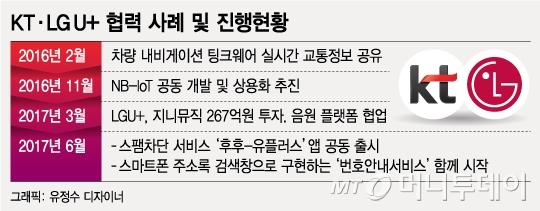 깊어가는 KT·LGU+ '오월동주'…언제까지 순항할까