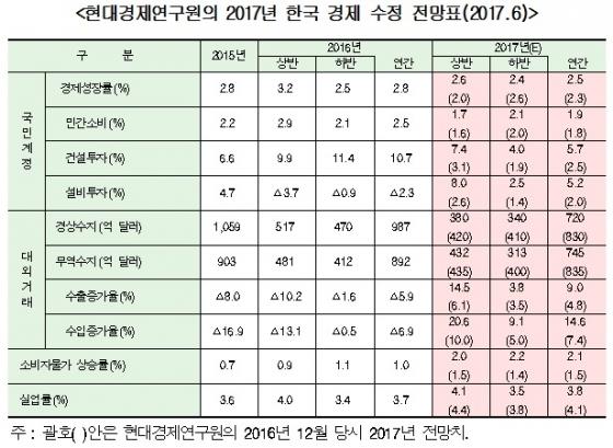 """현대硏 올 성장률 2.5% 예상…""""경기 낙관적 평가 어렵다"""""""