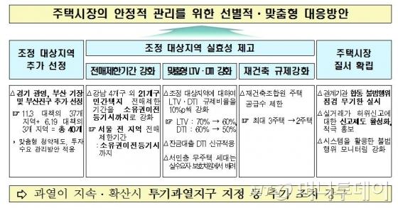 정부, 서울전역 부동산전매제한…LTV·DTI 강화