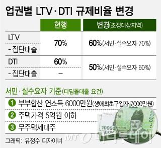 LTV·DTI  예외적용 실수요자 절반 넘어, 10명중 2명만 영향