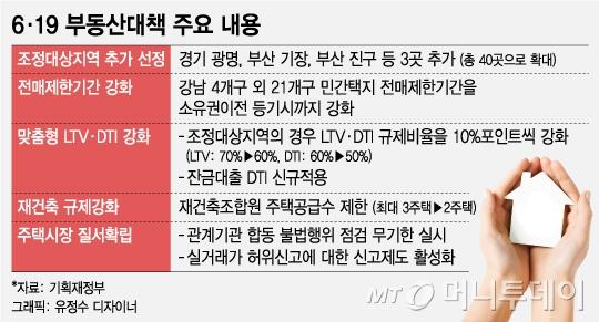 서울전역 분양권 전매금지…청약조정지역 LTV·DTI 10%p하향(종합)
