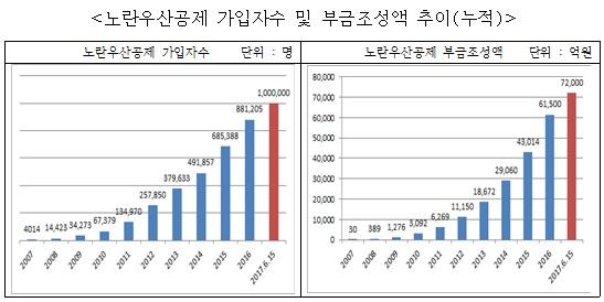 노란우산공제, 10년만에 가입자 100만명 돌파