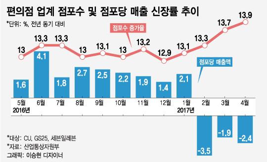 편의점 업계 '역대급 출점'에 점포당 매출액 '휘청'