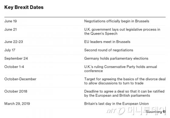 브렉시트 협상 관련 주요 일정/사진=블룸버그 통신