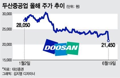 文 '탈핵시대'발 된서리…두산중공업 11% 하락