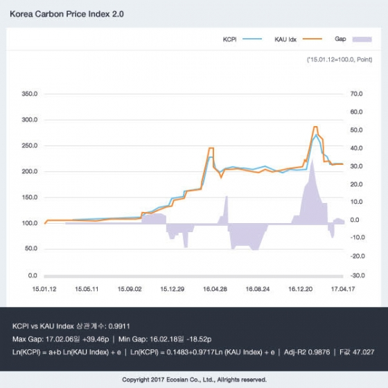 KCPI Korea Carbon Price Index 2.0. /자료제공=한미글로벌