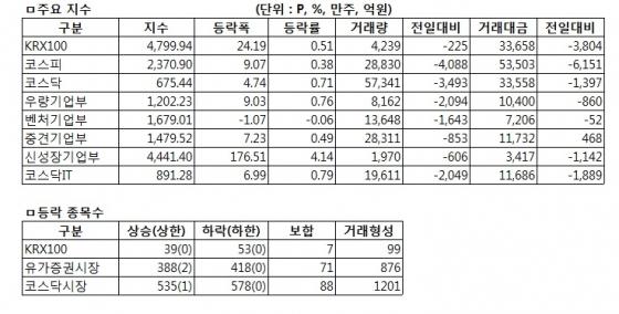 [표]증권거래현황-19일